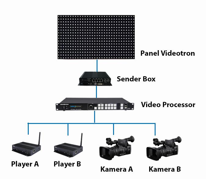 Topologi Cara Kerja Videotron