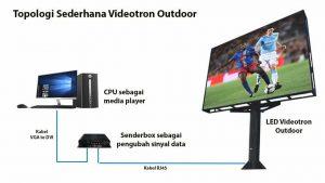 Cara Kerja Videotron Outdoor | Device Apa Saja Yang Dibutuhkan?