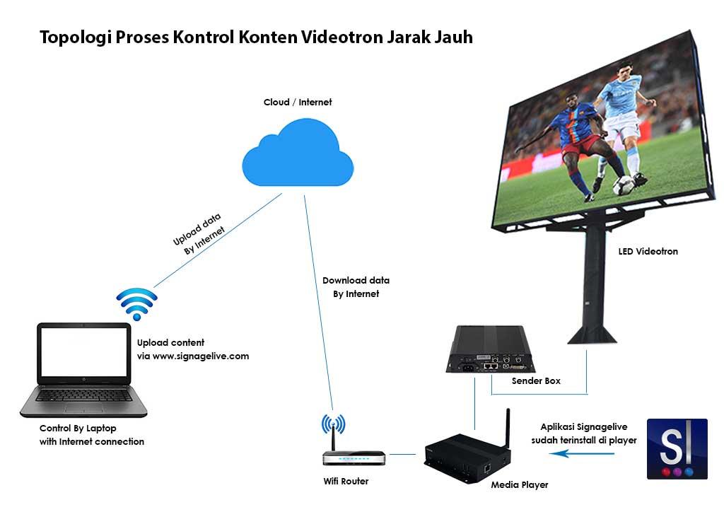 Aplikasi Videotron Signagelive | Pengendali Videotron Jarak Jauh (100% Aman)