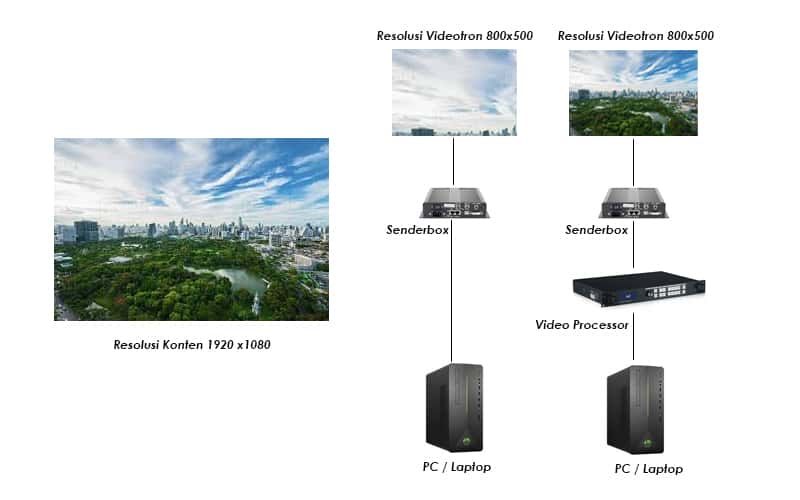 contoh videotron tanpa video processor