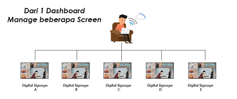 Manage digital signage