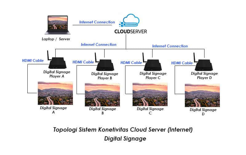 Topologi digital Signage Koneksi Cloud