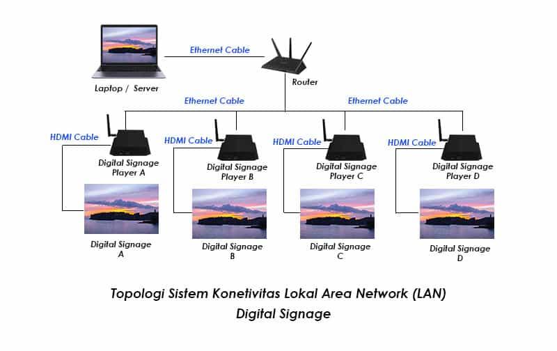 Topologi digital Signage Koneksi LAN