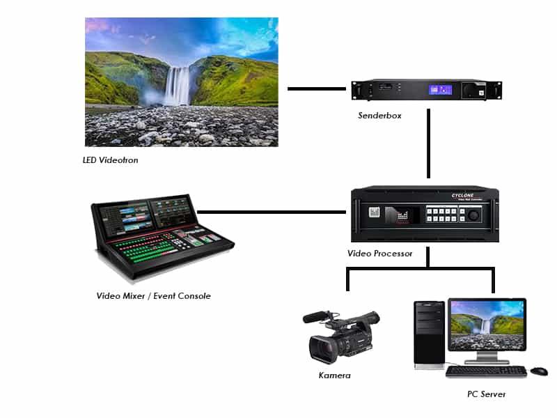 setup device videotron untuk panggung