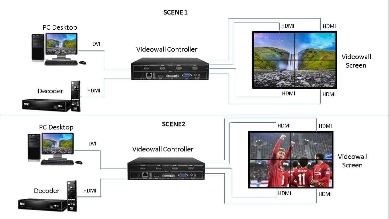 topologi videowall